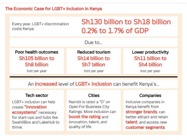 Summary of new study of the cost of Kenyan homophobia concludes that discrimination against LGBT+ people costs the nation up to 130 billion Kenyan shillings (U.S. $1.3 billion) per year.